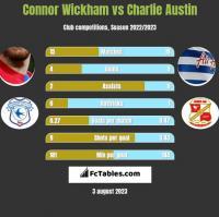 Connor Wickham vs Charlie Austin h2h player stats