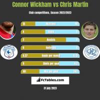 Connor Wickham vs Chris Martin h2h player stats