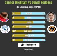 Connor Wickham vs Daniel Podence h2h player stats