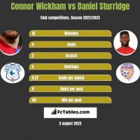 Connor Wickham vs Daniel Sturridge h2h player stats