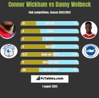 Connor Wickham vs Danny Welbeck h2h player stats