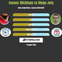 Connor Wickham vs Diogo Jota h2h player stats