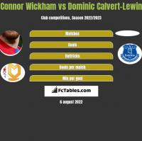 Connor Wickham vs Dominic Calvert-Lewin h2h player stats