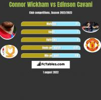 Connor Wickham vs Edinson Cavani h2h player stats