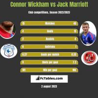 Connor Wickham vs Jack Marriott h2h player stats