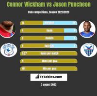 Connor Wickham vs Jason Puncheon h2h player stats