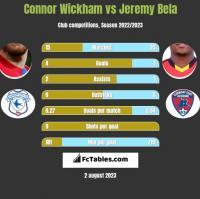 Connor Wickham vs Jeremy Bela h2h player stats