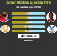 Connor Wickham vs Jordan Ayew h2h player stats