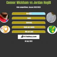 Connor Wickham vs Jordan Hugill h2h player stats