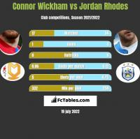 Connor Wickham vs Jordan Rhodes h2h player stats