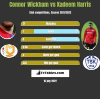 Connor Wickham vs Kadeem Harris h2h player stats
