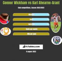 Connor Wickham vs Karl Ahearne-Grant h2h player stats