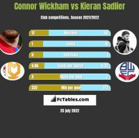 Connor Wickham vs Kieran Sadlier h2h player stats