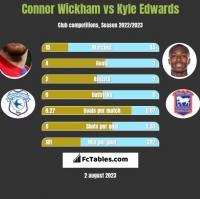 Connor Wickham vs Kyle Edwards h2h player stats