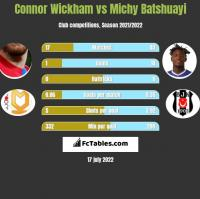 Connor Wickham vs Michy Batshuayi h2h player stats