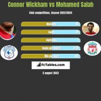 Connor Wickham vs Mohamed Salah h2h player stats