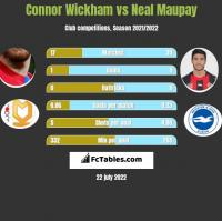 Connor Wickham vs Neal Maupay h2h player stats