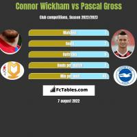Connor Wickham vs Pascal Gross h2h player stats