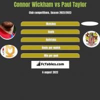 Connor Wickham vs Paul Taylor h2h player stats
