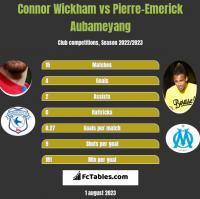 Connor Wickham vs Pierre-Emerick Aubameyang h2h player stats