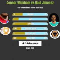 Connor Wickham vs Raul Jimenez h2h player stats