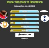 Connor Wickham vs Richarlison h2h player stats