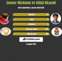 Connor Wickham vs Shinji Okazaki h2h player stats