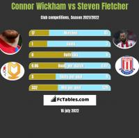 Connor Wickham vs Steven Fletcher h2h player stats