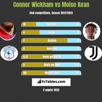 Connor Wickham vs Moise Kean h2h player stats