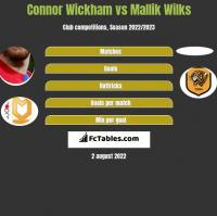 Connor Wickham vs Mallik Wilks h2h player stats