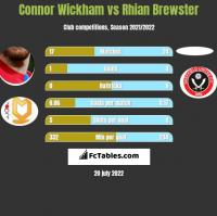 Connor Wickham vs Rhian Brewster h2h player stats