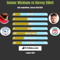 Connor Wickham vs Harvey Elliott h2h player stats