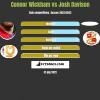 Connor Wickham vs Josh Davison h2h player stats
