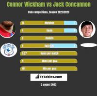 Connor Wickham vs Jack Concannon h2h player stats