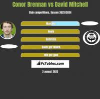 Conor Brennan vs David Mitchell h2h player stats