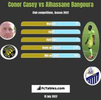 Conor Casey vs Alhassane Bangoura h2h player stats