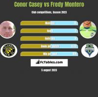 Conor Casey vs Fredy Montero h2h player stats
