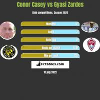 Conor Casey vs Gyasi Zardes h2h player stats