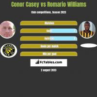 Conor Casey vs Romario Williams h2h player stats
