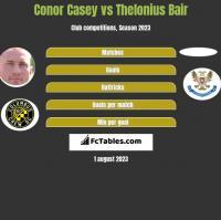 Conor Casey vs Thelonius Bair h2h player stats