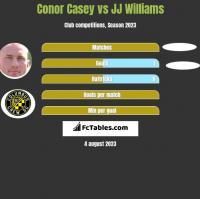 Conor Casey vs JJ Williams h2h player stats