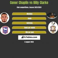 Conor Chaplin vs Billy Clarke h2h player stats