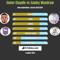 Conor Chaplin vs Cauley Woodrow h2h player stats