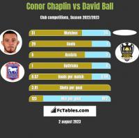 Conor Chaplin vs David Ball h2h player stats