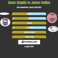 Conor Chaplin vs James Collins h2h player stats