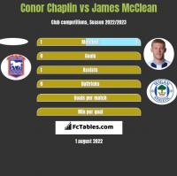 Conor Chaplin vs James McClean h2h player stats