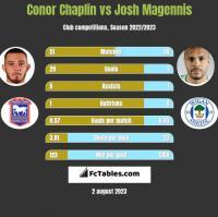 Conor Chaplin vs Josh Magennis h2h player stats
