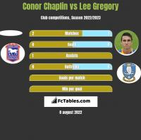 Conor Chaplin vs Lee Gregory h2h player stats