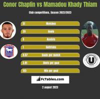 Conor Chaplin vs Mamadou Khady Thiam h2h player stats