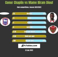 Conor Chaplin vs Mame Biram Diouf h2h player stats
